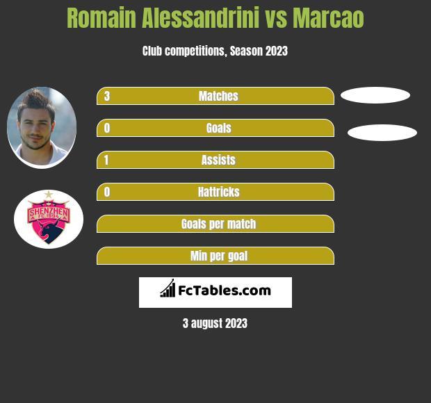 Romain Alessandrini vs Marcao h2h player stats
