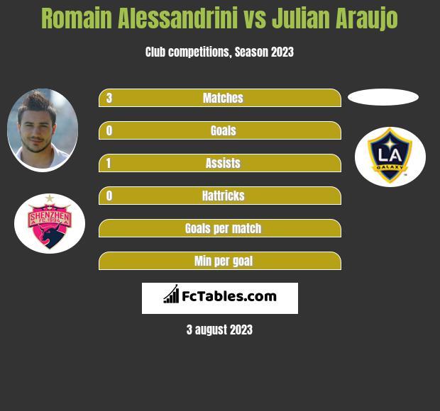Romain Alessandrini vs Julian Araujo infographic