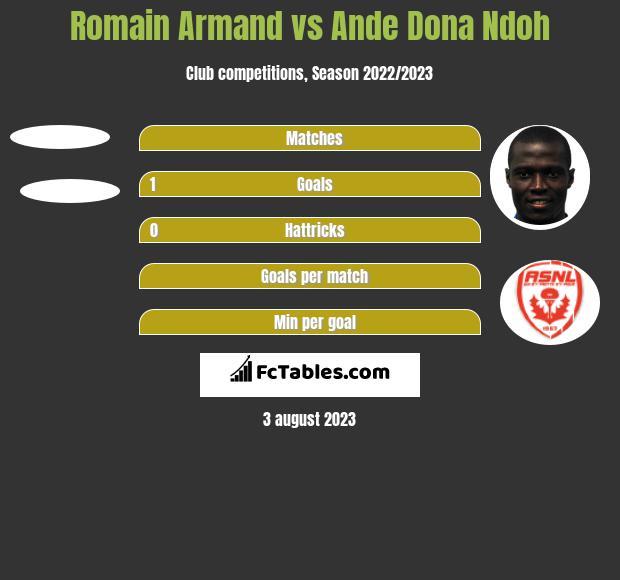 Romain Armand vs Ande Dona Ndoh h2h player stats