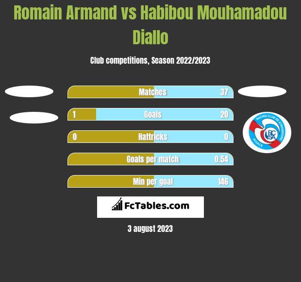 Romain Armand vs Habibou Mouhamadou Diallo h2h player stats