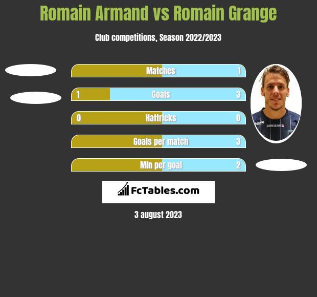 Romain Armand vs Romain Grange h2h player stats