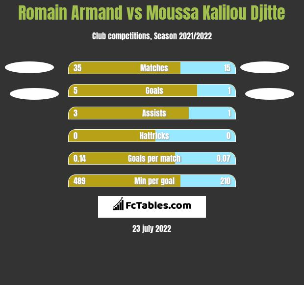 Romain Armand vs Moussa Kalilou Djitte h2h player stats