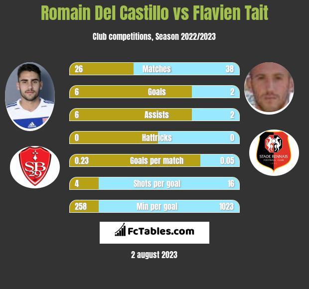 Romain Del Castillo vs Flavien Tait infographic
