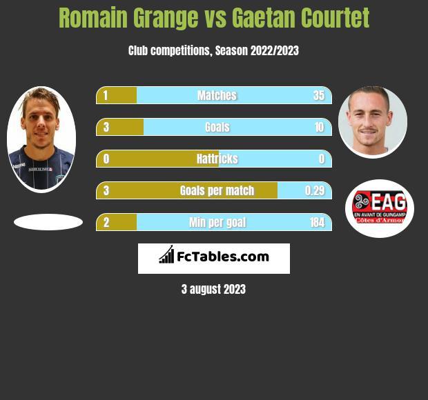 Romain Grange vs Gaetan Courtet h2h player stats