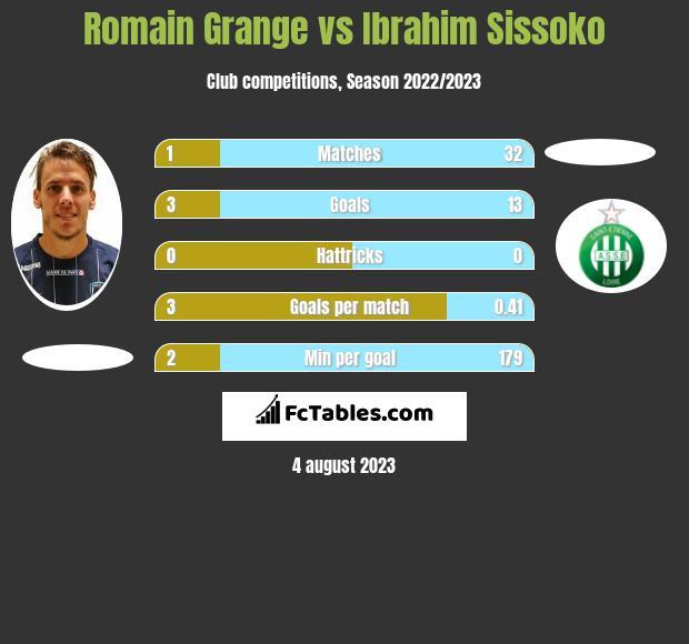 Romain Grange vs Ibrahim Sissoko h2h player stats