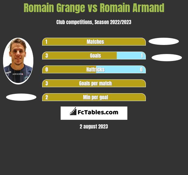 Romain Grange vs Romain Armand h2h player stats
