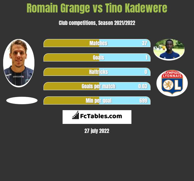Romain Grange vs Tino Kadewere h2h player stats