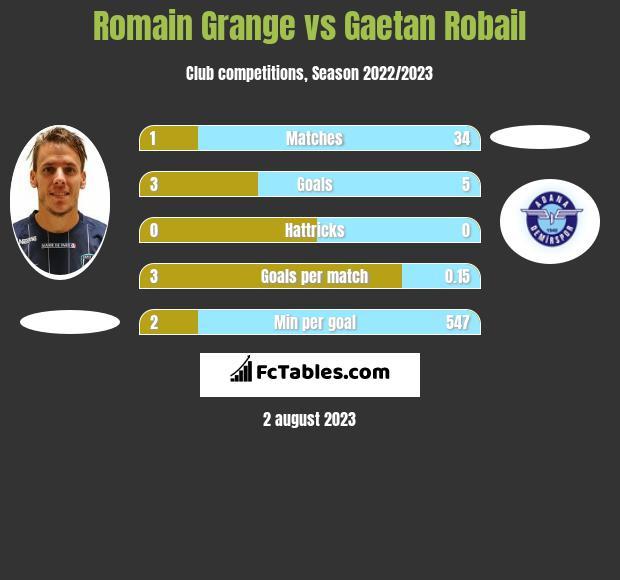 Romain Grange vs Gaetan Robail h2h player stats