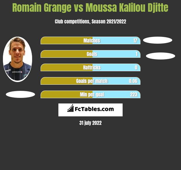 Romain Grange vs Moussa Kalilou Djitte h2h player stats