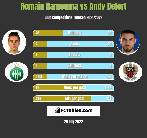 Romain Hamouma vs Andy Delort infographic