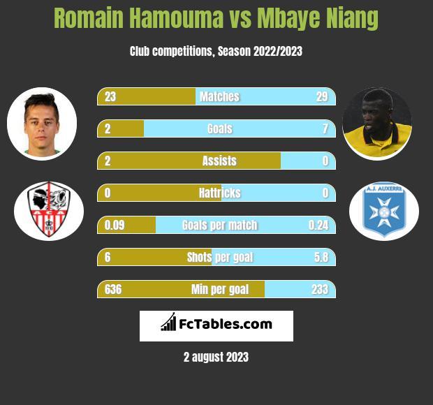 Romain Hamouma vs Mbaye Niang infographic