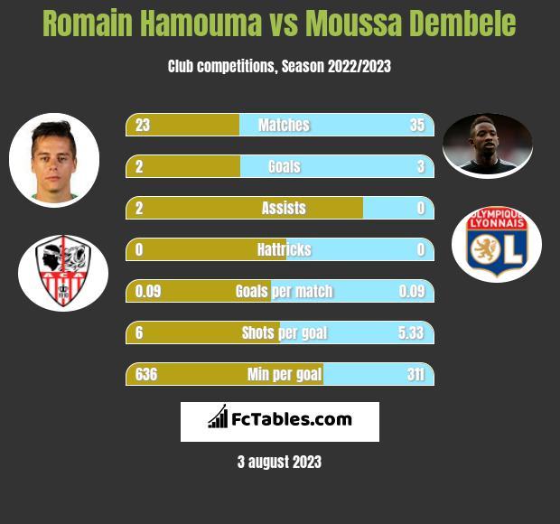 Romain Hamouma vs Moussa Dembele infographic