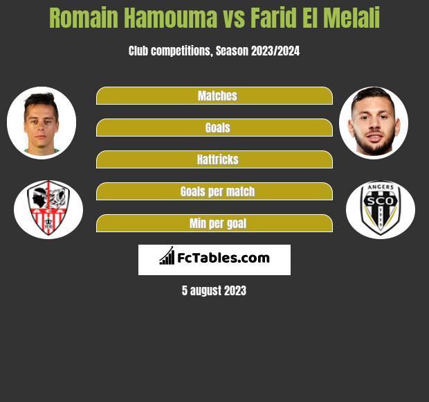 Romain Hamouma vs Farid El Melali infographic