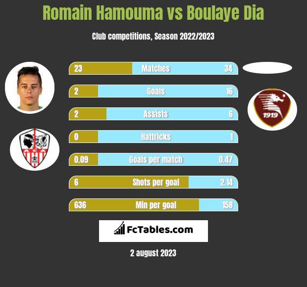 Romain Hamouma vs Boulaye Dia infographic