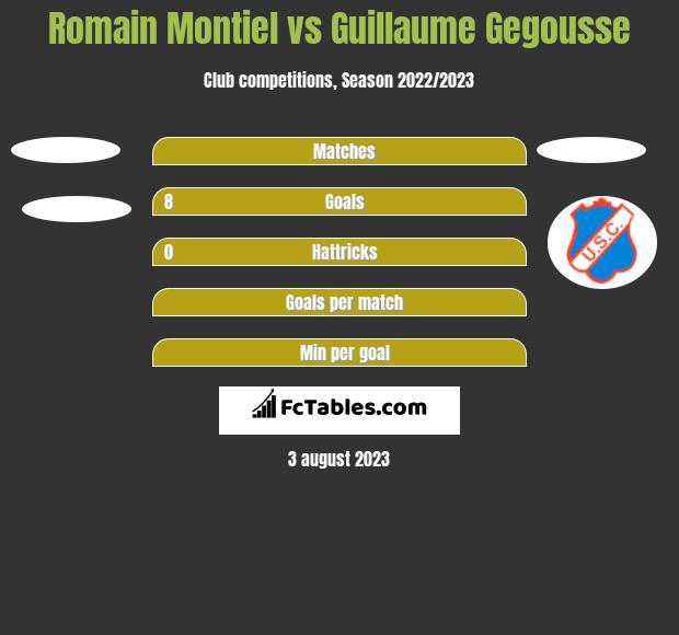 Romain Montiel vs Guillaume Gegousse h2h player stats