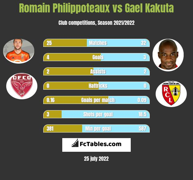 Romain Philippoteaux vs Gael Kakuta h2h player stats
