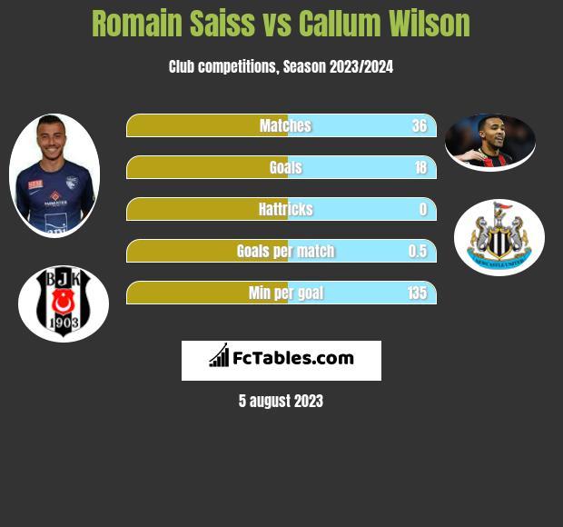 Romain Saiss vs Callum Wilson infographic