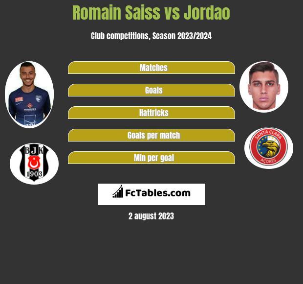 Romain Saiss vs Jordao infographic