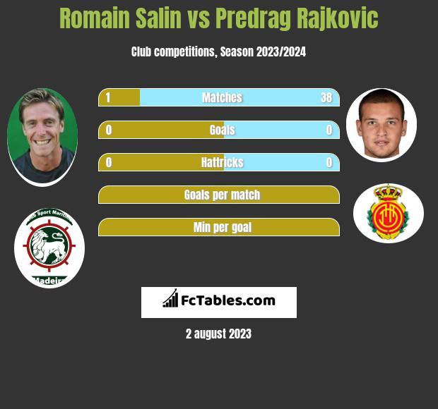 Romain Salin vs Predrag Rajkovic infographic