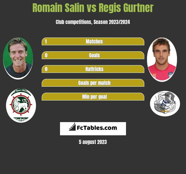 Romain Salin vs Regis Gurtner infographic