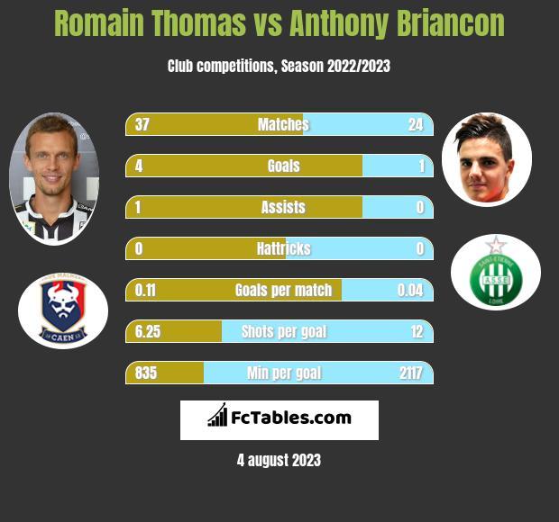 Romain Thomas vs Anthony Briancon infographic
