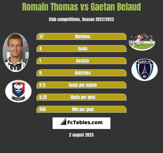Romain Thomas vs Gaetan Belaud infographic