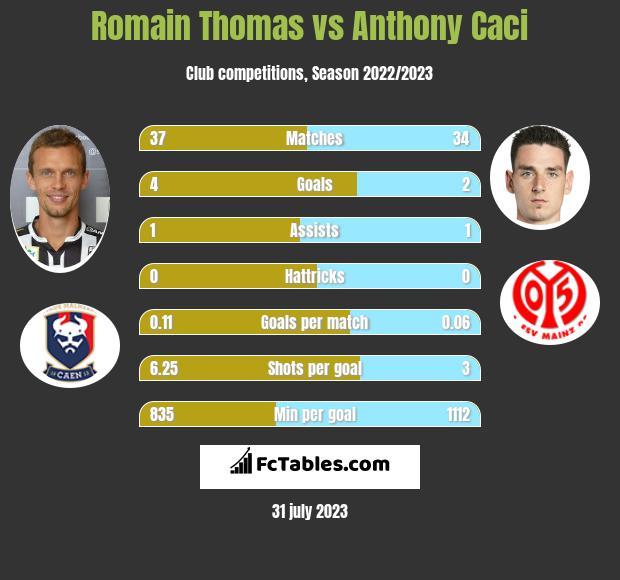Romain Thomas vs Anthony Caci infographic
