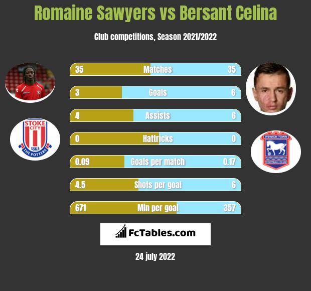 Romaine Sawyers vs Bersant Celina infographic