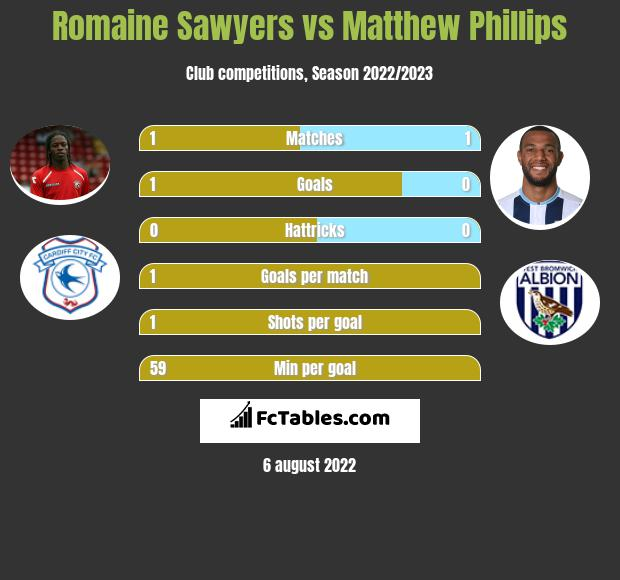 Romaine Sawyers infographic statistics for West Bromwich Albion