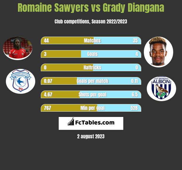 Romaine Sawyers vs Grady Diangana infographic