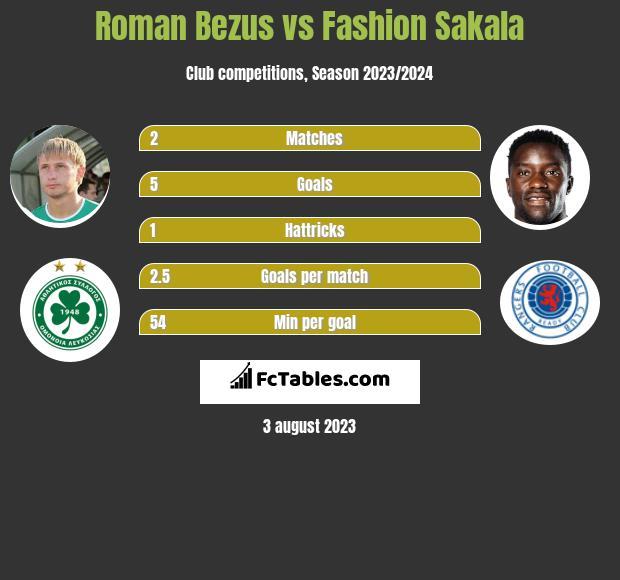 Roman Bezus vs Fashion Sakala infographic