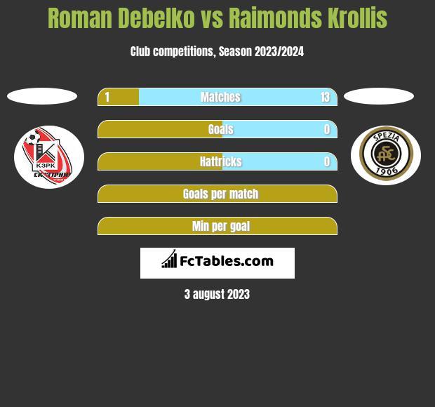 Roman Debelko vs Raimonds Krollis h2h player stats