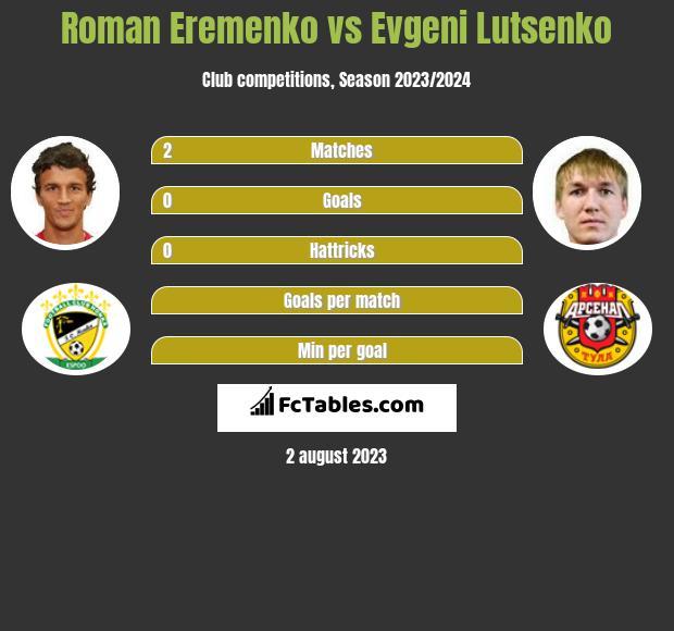 Roman Eremenko vs Evgeni Lutsenko infographic