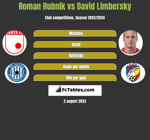 Roman Hubnik vs David Limbersky infographic