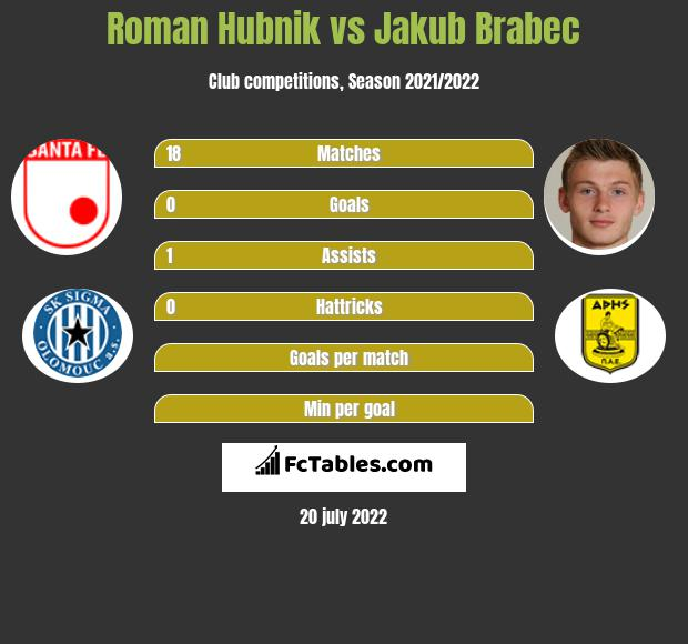 Roman Hubnik vs Jakub Brabec infographic