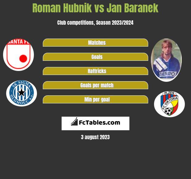 Roman Hubnik vs Jan Baranek infographic