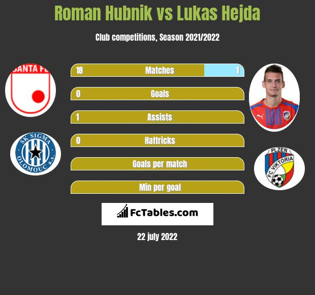 Roman Hubnik vs Lukas Hejda infographic