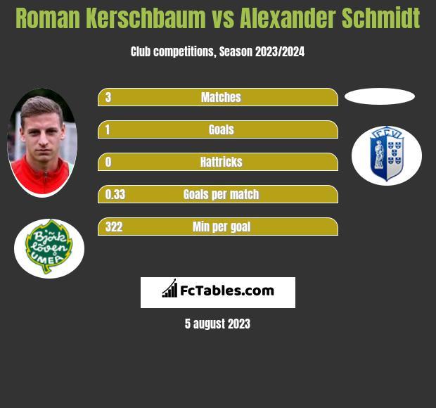 Roman Kerschbaum vs Alexander Schmidt h2h player stats