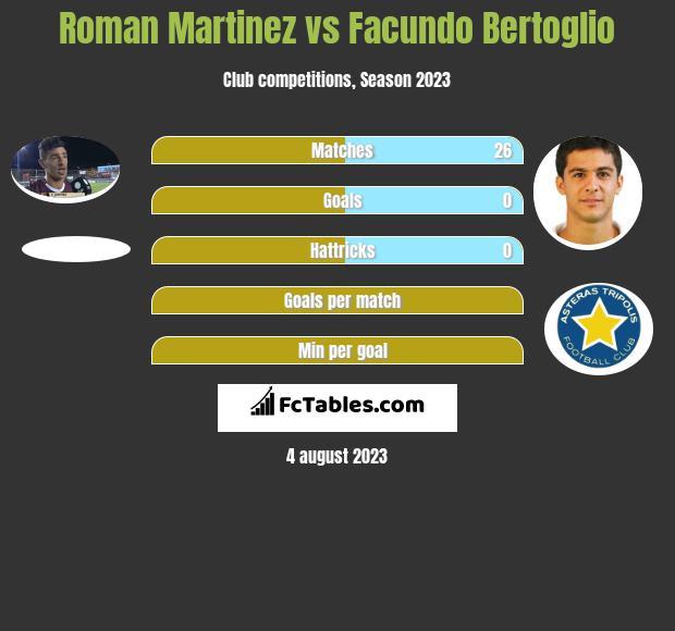 Roman Martinez vs Facundo Bertoglio infographic