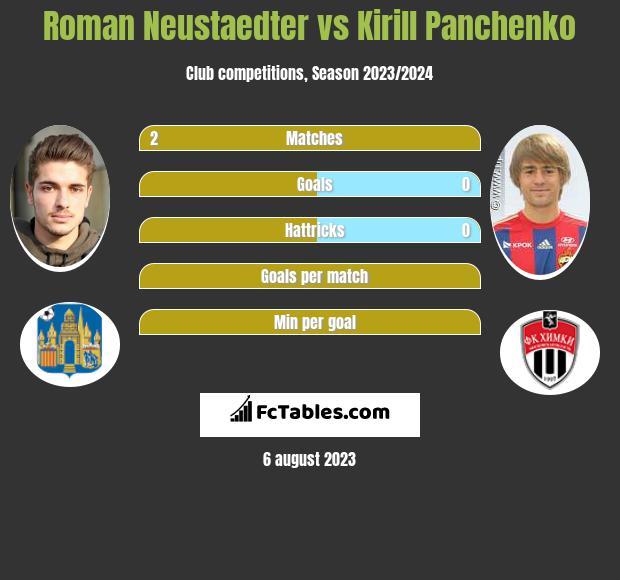 Roman Neustaedter vs Kirill Panchenko infographic