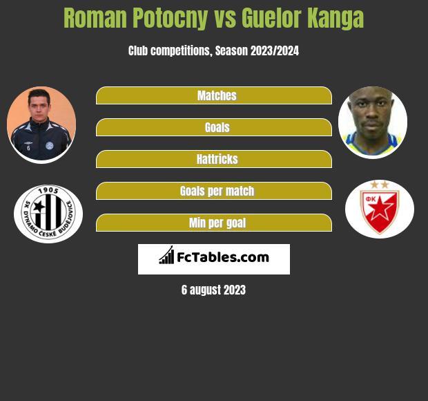 Roman Potocny vs Guelor Kanga infographic
