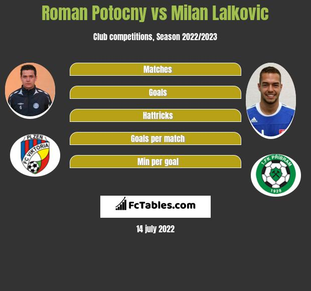 Roman Potocny vs Milan Lalkovic infographic