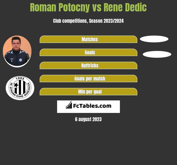 Roman Potocny vs Rene Dedic infographic