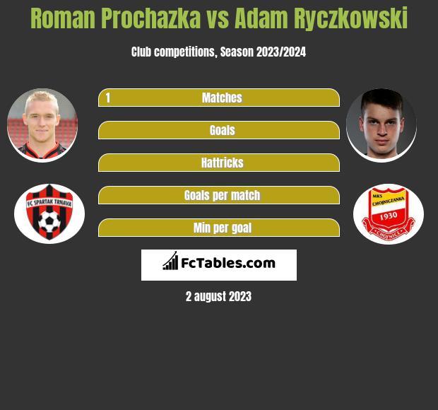 Roman Prochazka vs Adam Ryczkowski infographic