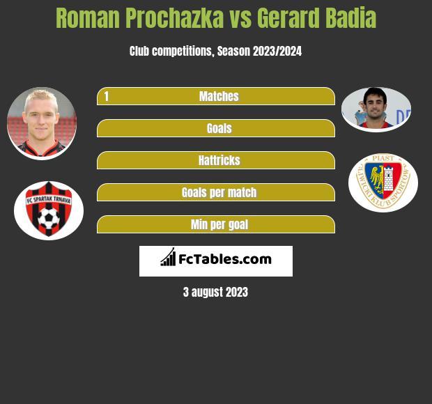 Roman Prochazka vs Gerard Badia infographic