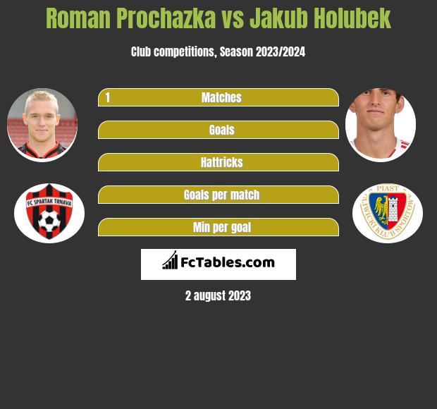Roman Prochazka vs Jakub Holubek infographic