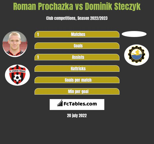 Roman Prochazka vs Dominik Steczyk infographic