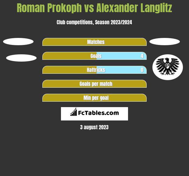 Roman Prokoph vs Alexander Langlitz h2h player stats