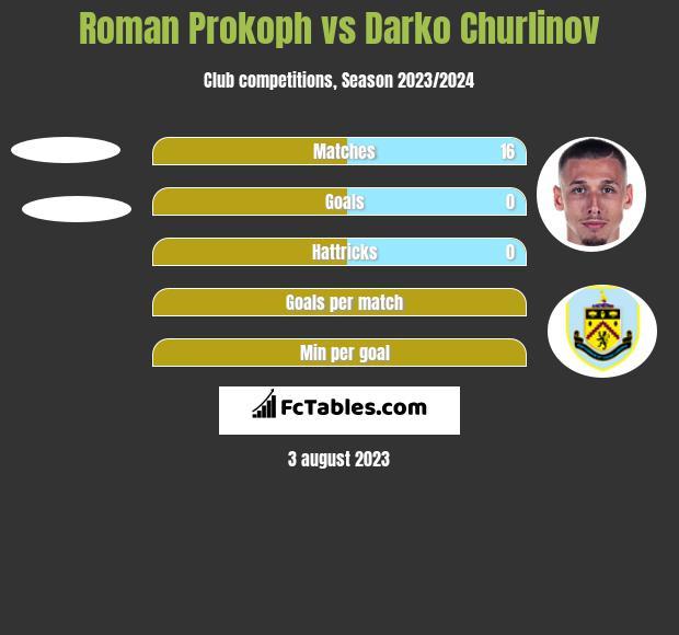Roman Prokoph vs Darko Churlinov h2h player stats