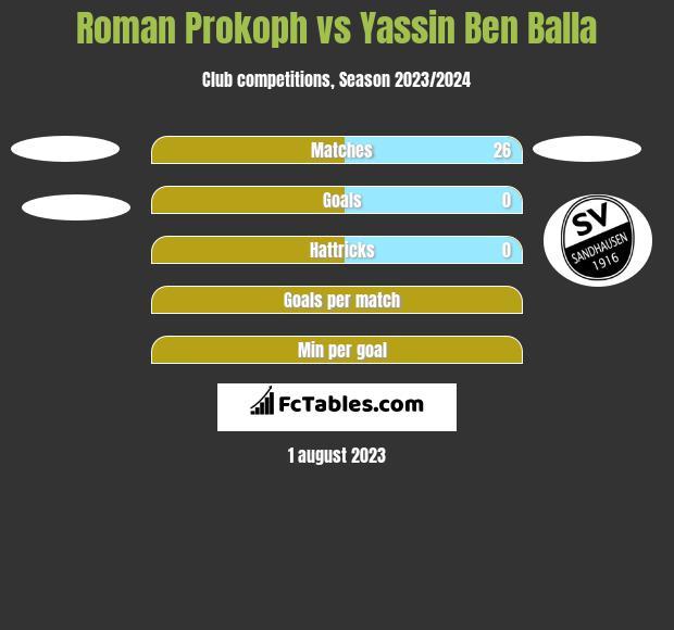 Roman Prokoph vs Yassin Ben Balla h2h player stats
